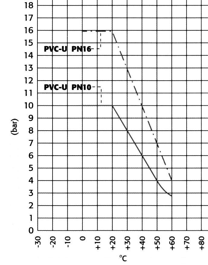 PVC-U fitingų darbinis slėgis ir temperatūra